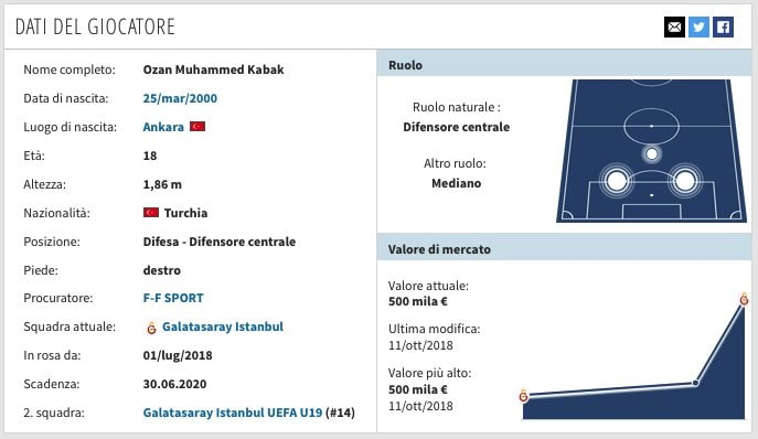 La scheda di Ozan Kabak. (transfermarkt.it)