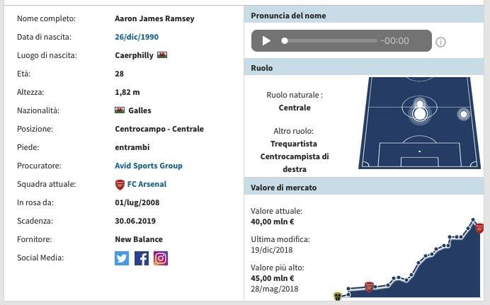 La scheda di Aaron Ramsey. (transfermarkt.it)