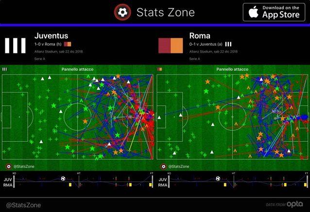Il rendimento in attacco di Juve e Roma