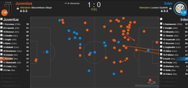 I palloni toccati da Cristiano Ronaldo (in arancione) e Icardi nel match dell'Allianz Stadium (fonte WhoScored)