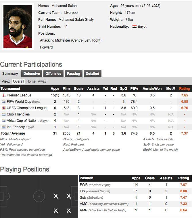 Il rendimento di Salah in stagione (fonte whoscored.con)