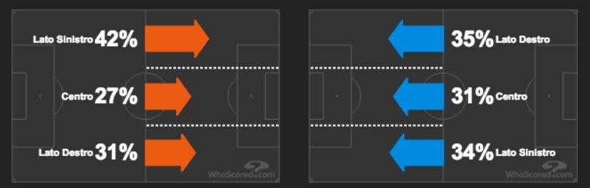 lo sviluppo del gioco sulle corsie di Fiorentina e Juventus (whoscored.com)