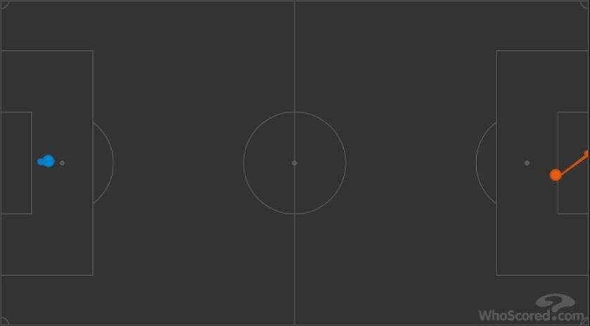 un tentativo per parte per Simeone (in blu) e Mandzukic (in arancio) (whoscored.com)