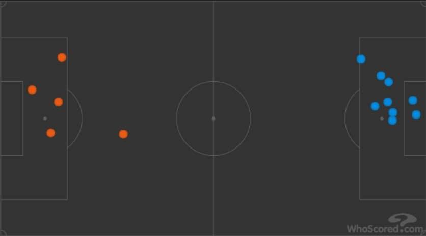 in arancio, i 5 palloni spazzati da Chiellini, in azzurro i 9 di Manolas (whoscored.com)