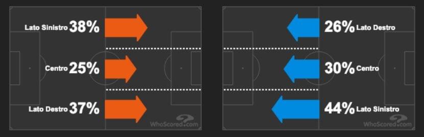 lo sviluppo del gioco sulle fasce laterali di Inter (in arancio) e Napoli (in azzurro) (whoscored.com)