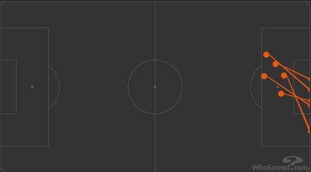 I tiri di Cristiano Ronaldo nel primo tempo