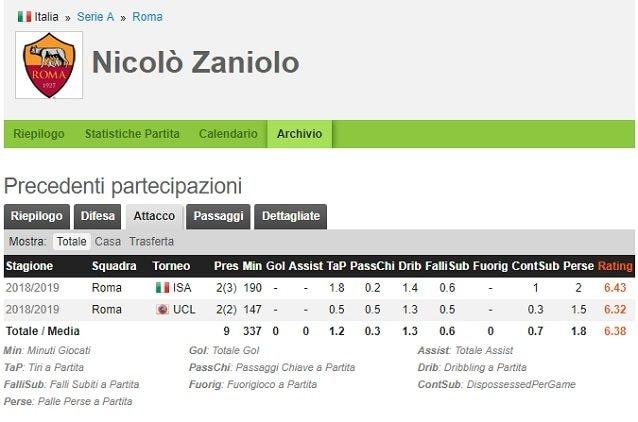 La scheda di Zaniolo (fonte whoscored.com)