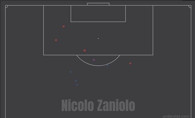 I tiri di Zaniolo in campionato