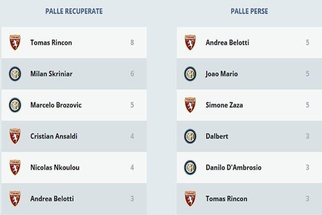 Palle recuperate e persedi Torino–Inter (Legaseriea.it)