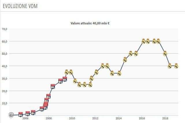 L'attuale valore di mercato di Benzema (Transfermarkt)