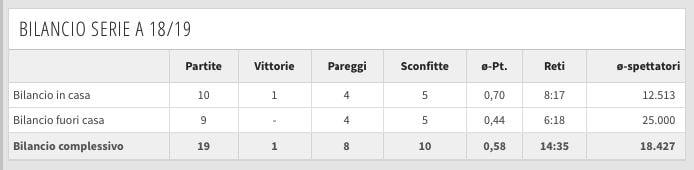 I numeri de girone d'andata del Chievo. (transfermarkt.it)