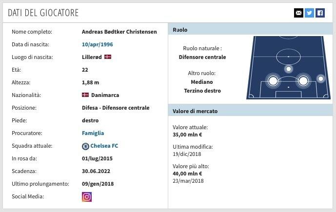 La scheda di Andreas Christensen. (transfermarkt.it)