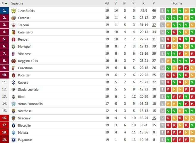 La classifica del Girone C del campionato di Serie C