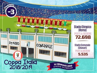 """Entella, ironia social per gara con la Roma: """"Olimpico è 13 volte più grande del Comunale"""""""