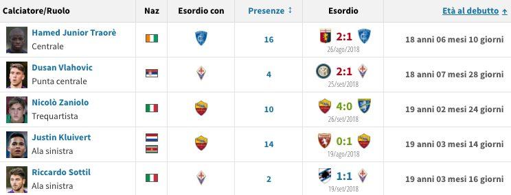 gli esordineti più giovani di questa Serie A (Transfermarkt.it)