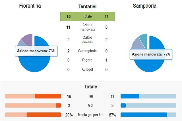 I numeri incredibili di Fiorentina e Sampdoria (Whoscored.com)