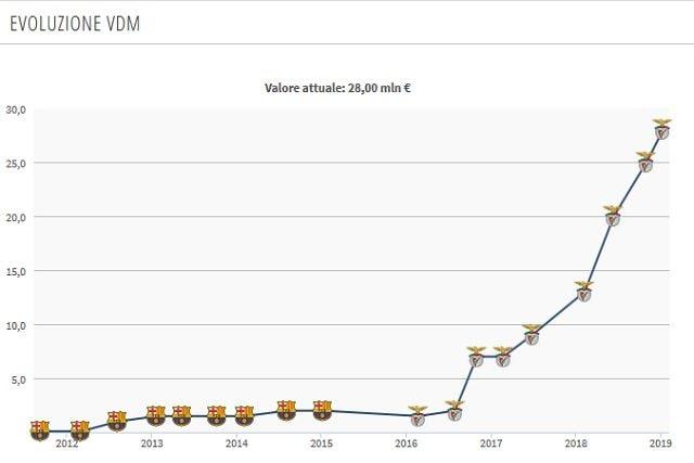 Il valore di mercato attuale di Grimaldo (Transfermarkt)