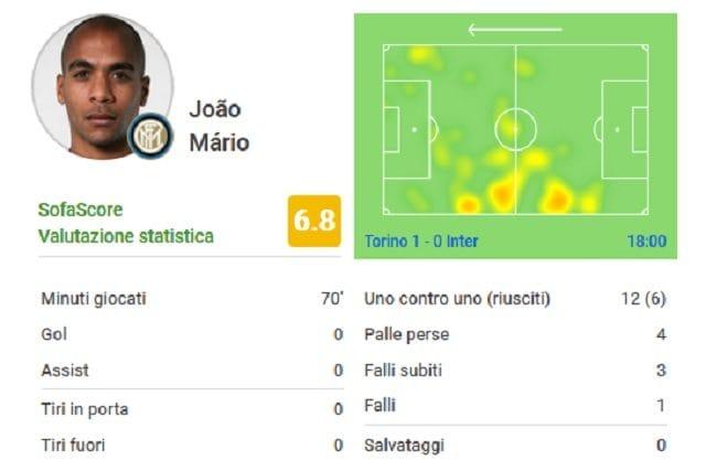 I numeri della gara giocata da Joao Mario (SofaScore)