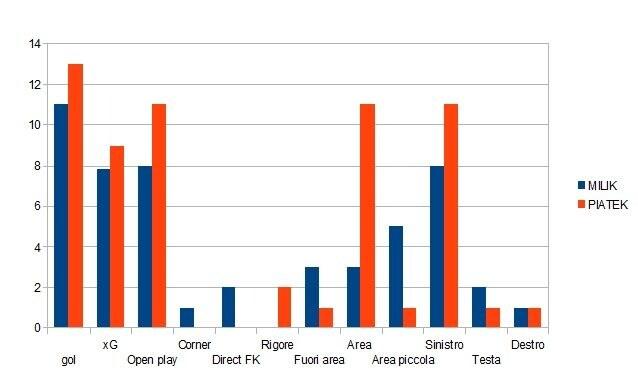 I gol di Milik e Piatek (elaborazione nostra su dati Opta)