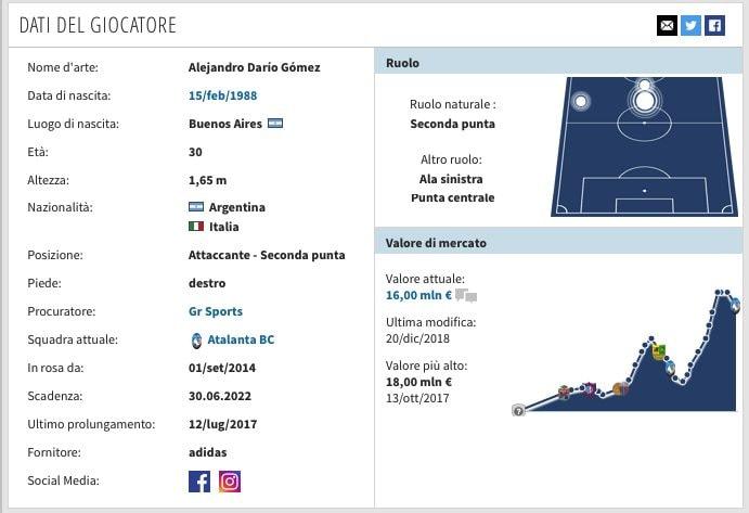 La scheda di Alejandro Papu Gomez. (transfermarkt.it)