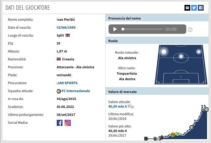 La scheda di Ivan Perisic. (transfermarkt.it)
