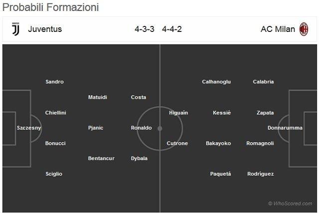Le probabili formazioni di Juventus–Milan (WhoScored)