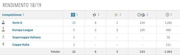Il rendimento al Milan di Gonzalo Higuain (fonte Transfermarkt)