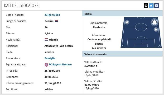 La scheda di Arjen Robben. (transfermarkt.it)
