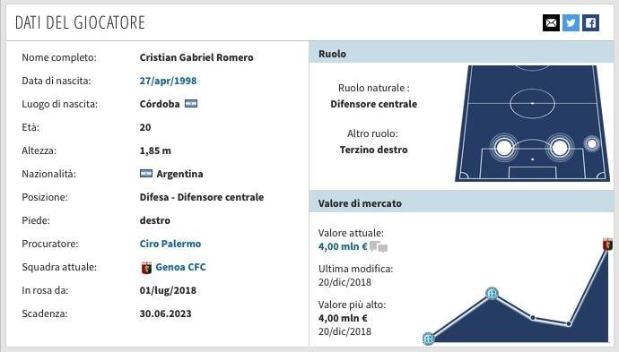 La scheda di Cristian Romero. (transfermarkt.it)