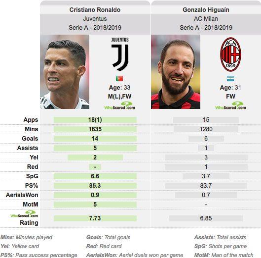Il confronto statistico in stagione tra CR7 e Higuain (fonte whoscored.com)