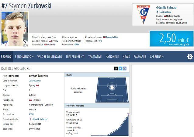 La scheda di Zurkowski (fonte Transfermarkt)