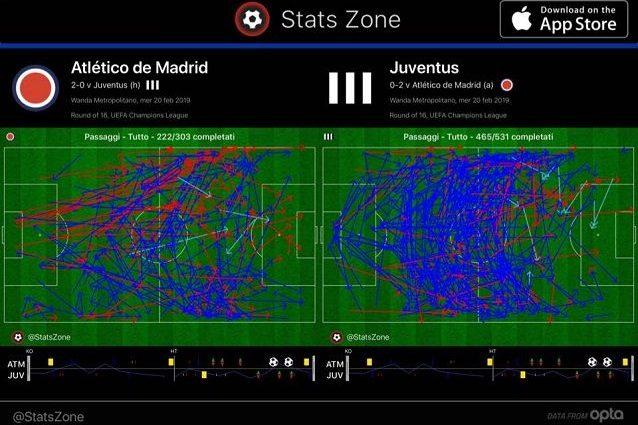 Meno passaggi ma più verticalizzazioni per l'Atletico Madrid, tanti passaggi ma spesso orizzontali per i bianconeri (fonte Stats Zone)