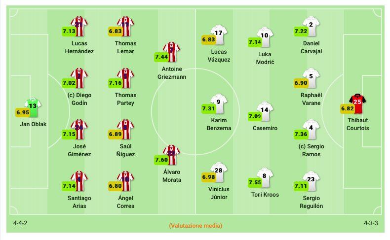 Le formazioni di Atletico Madrid–Real Madrid. (sofascore.com)
