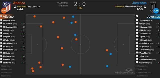 I contrasti vinti dall'Atletico Madrid (in arancione) e quelli vinti dalla Juve nel match del Wanda Metropolitano (fonte WhoScored)