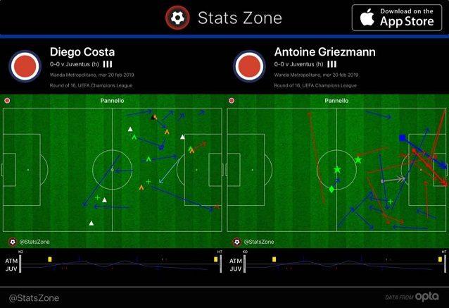 Interessante quanto nel primo tempo Diego Costa contribuisca a svuotare l'area per Griezmann