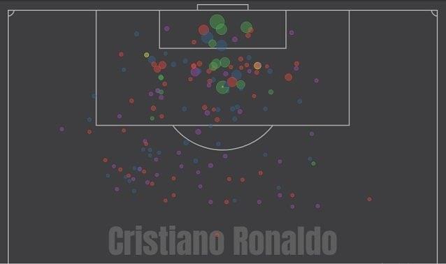 Il prospetto dei tiri di Cristiano Ronaldo in Serie A (fonte: Understat)