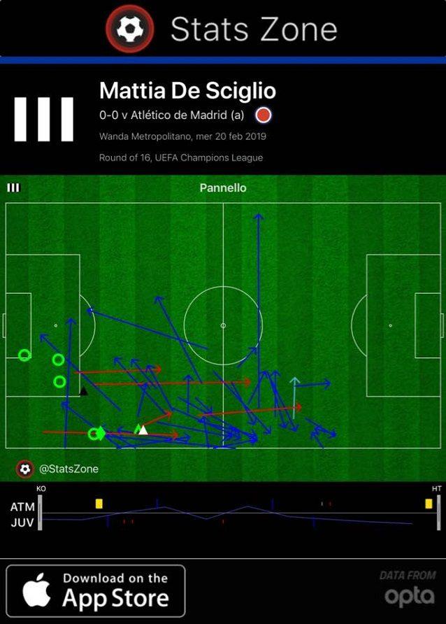 Posizione e passaggi di De Sciglio nel primo tempo. Riceve 9 volte da Pjanic: è la combinazione più frequente in assoluto all'intervallo. A fine partita saranno 16 i passaggi effettuati verso Dybala