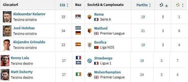La top 5 dei terzini goleador in Europa (Transfermarkt)