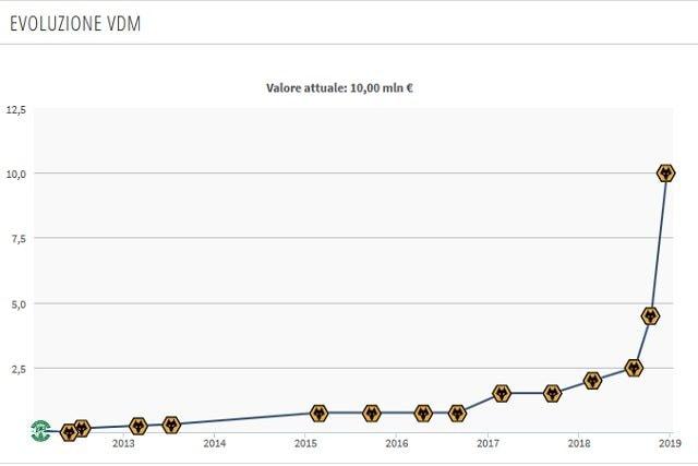 Il valore di mercato in crescita di Doherty (Transfermarkt)