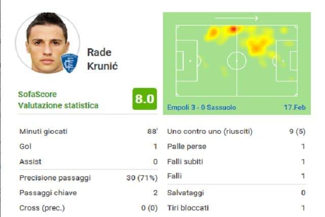 La valutazione finale del protagonista Krunic (SofaScore)