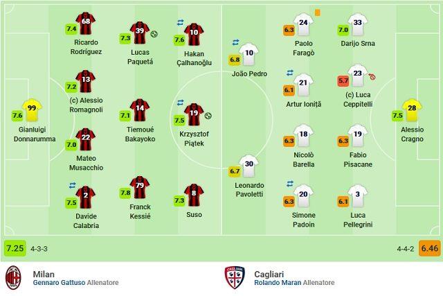 Il nuovo Milan di Gattuso schierato in campo contro il Cagliari (Sofascore)