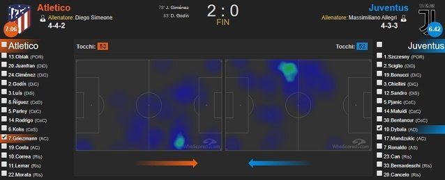 Confronto tra la heatmap di Griezmann e quella di Dybala nella gara d'andata degli ottavi di finale di Champions League (fonte WhoScored)