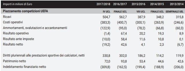 Il bilancio della Juve negli ultimi cinque anni