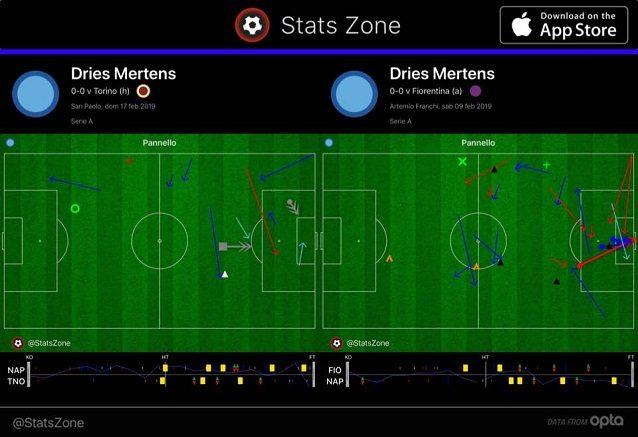 Movimenti e passaggi di Mertens contro Torino e Fiorentina: si nota la discontinua presenza nell'area avversaria