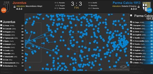 I palloni toccati dal Parma (24 dei quali nell'area di rigore bianconera) allo Stadium (fonte WhoScored)