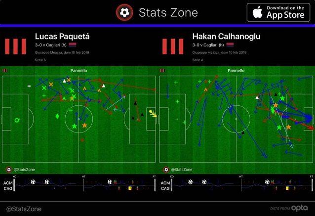 La mappa dei passaggi e degli interventi difensivi di Paquetà e Calhanoglu contro il Cagliari. Si nota l'integrazione nelle rispettive posizioni
