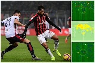 Non solo Piatek: come Paquetà sta cambiando il gioco del Milan