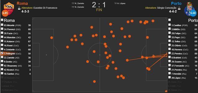 I palloni toccati da Pellegrini contro il Porto (fonte WhoScored)