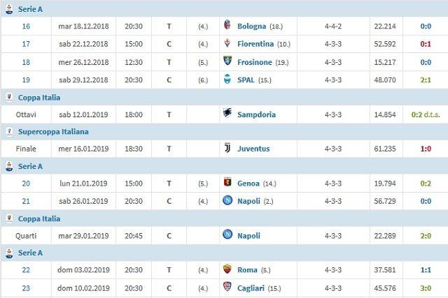 Il rendimento nel 2019 del Milan (Transfermarkt)