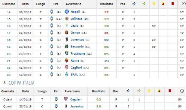 Il rendimento di Duvan Zapata nelle ultime dodici gare disputate in tutte le competizioni (fonte Transfermarkt)